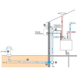 Kit puits canadien