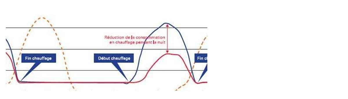 [DOSSIER MCP] Fonctionnement et performances des matériaux à changement de phase