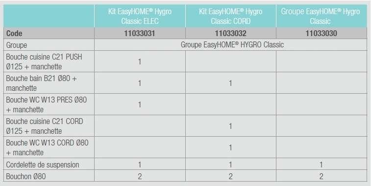 VMC simple flux hygroréglable EasyHOME Hygro Classic Aldes