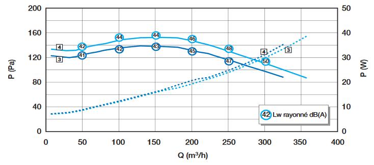 easyhome hygro compact hp aldes aeraulique
