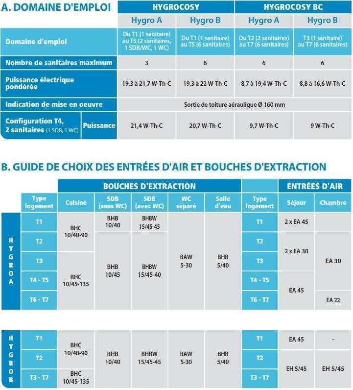 Guide de choix hygrocosy BC, bouches et entrée d'air Atlantic