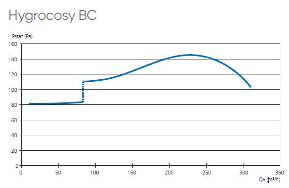 hygrocosy bc atlantic aeraulique