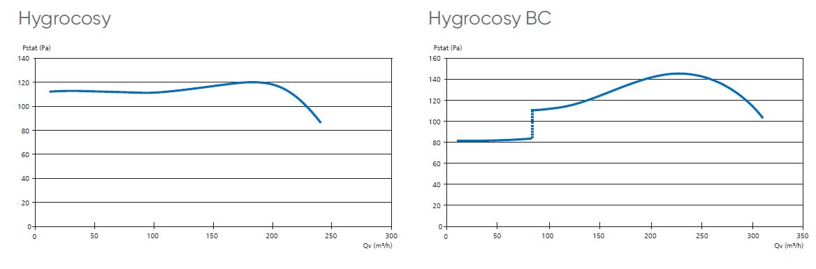 hygrocosy atlantic aeraulique