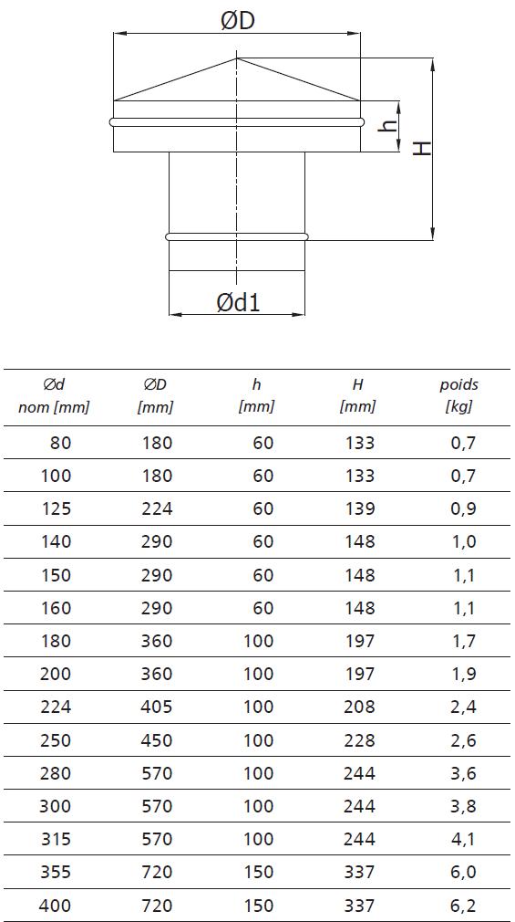 chapeau chinois pour VMC dimensions