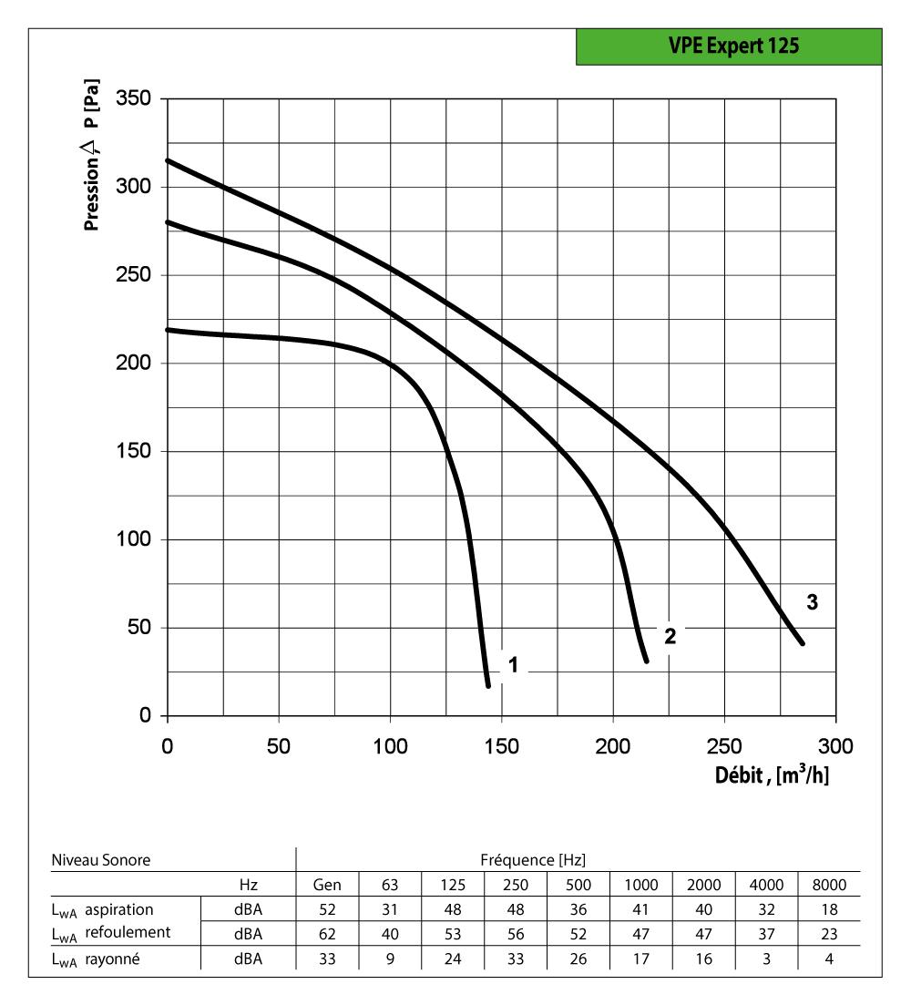 courbes des performances vpe expert soufl'air 125 econoprime