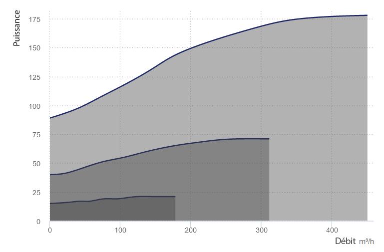 courbe conso df 350