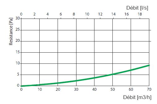 courbe aeraulique