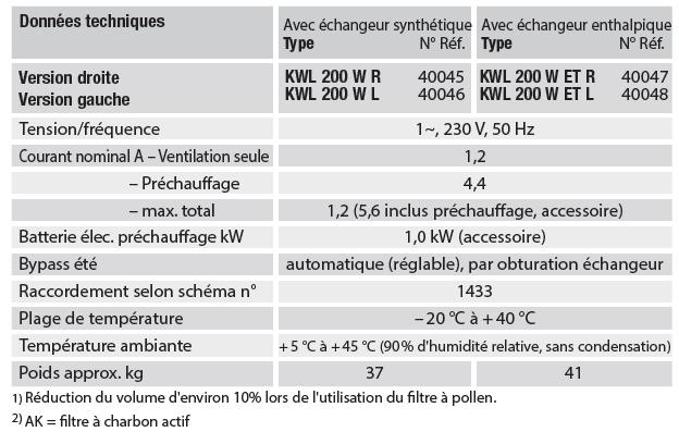 kwl 200 caracteristiques