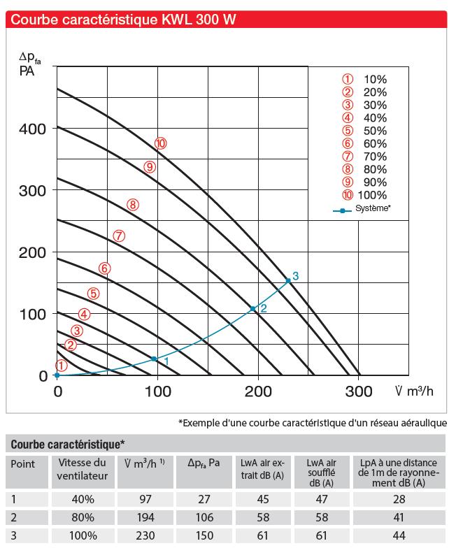 kwl 300 helios aeraulique
