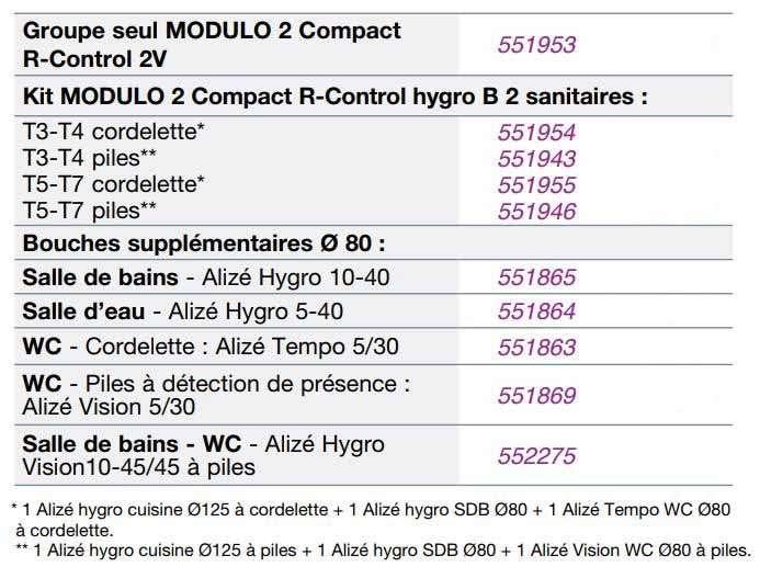 Contenu du Kit MODULO 2 Compact R-Control Nather