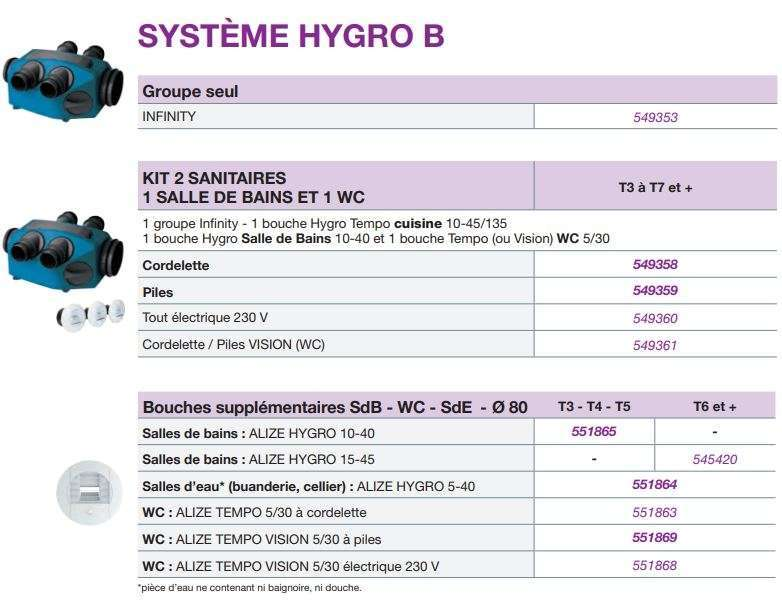 Contenu du Kit Hygro B INFINITY Nather