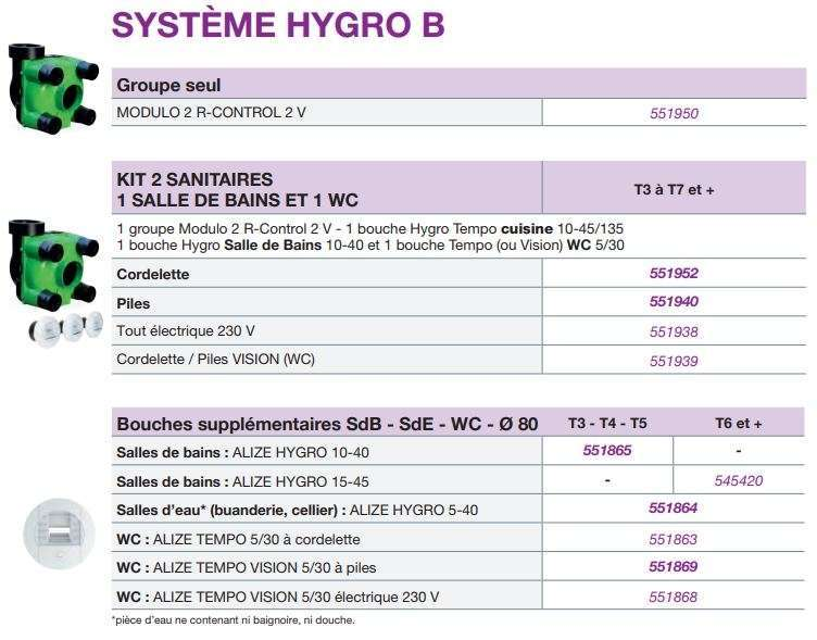 Composition Kit Hygro B Modulo R Control 2 V Nather
