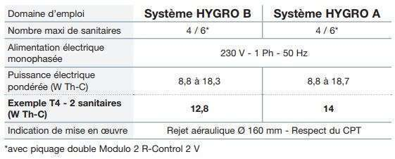 Caractéristiques MODULO 2 R-Control Nather