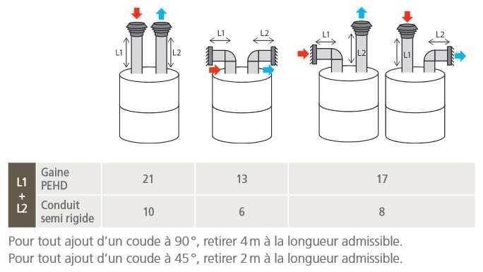 Chauffe-eau thermodynamique Aeromax 5 VM THERMOR