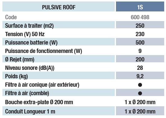 pulsive ventil tableau