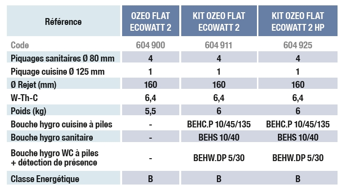 ozeo flat ecowatt unelvent caract