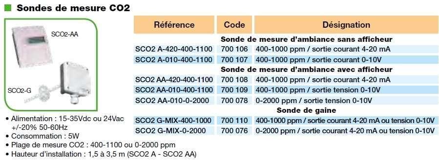 Sonde de mesure CO2 Unelvent