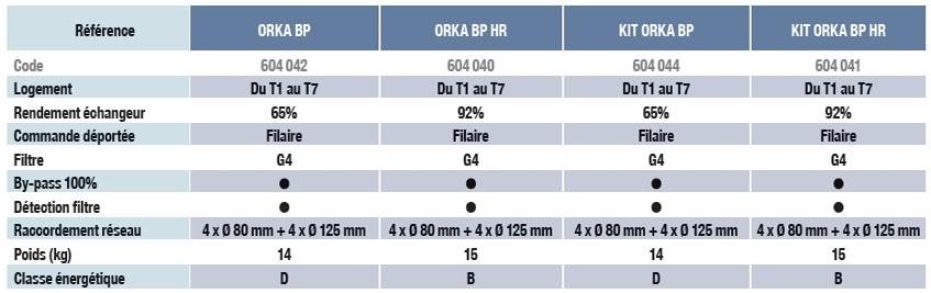 VMC double flux Orka Unelvent caracteristiques
