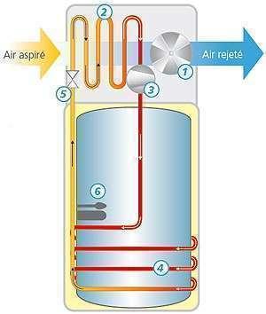 principe fonctionnement chauffe eau thermodynamique
