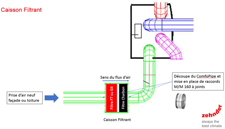 schema iso box
