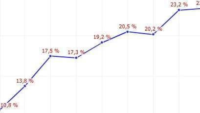 Le chiffre du jour : 25% du budget des Français dans le logement !
