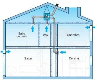 [DOSSIER VMC Simple Flux Hygro] : Ventilation Mécanique Controlée
